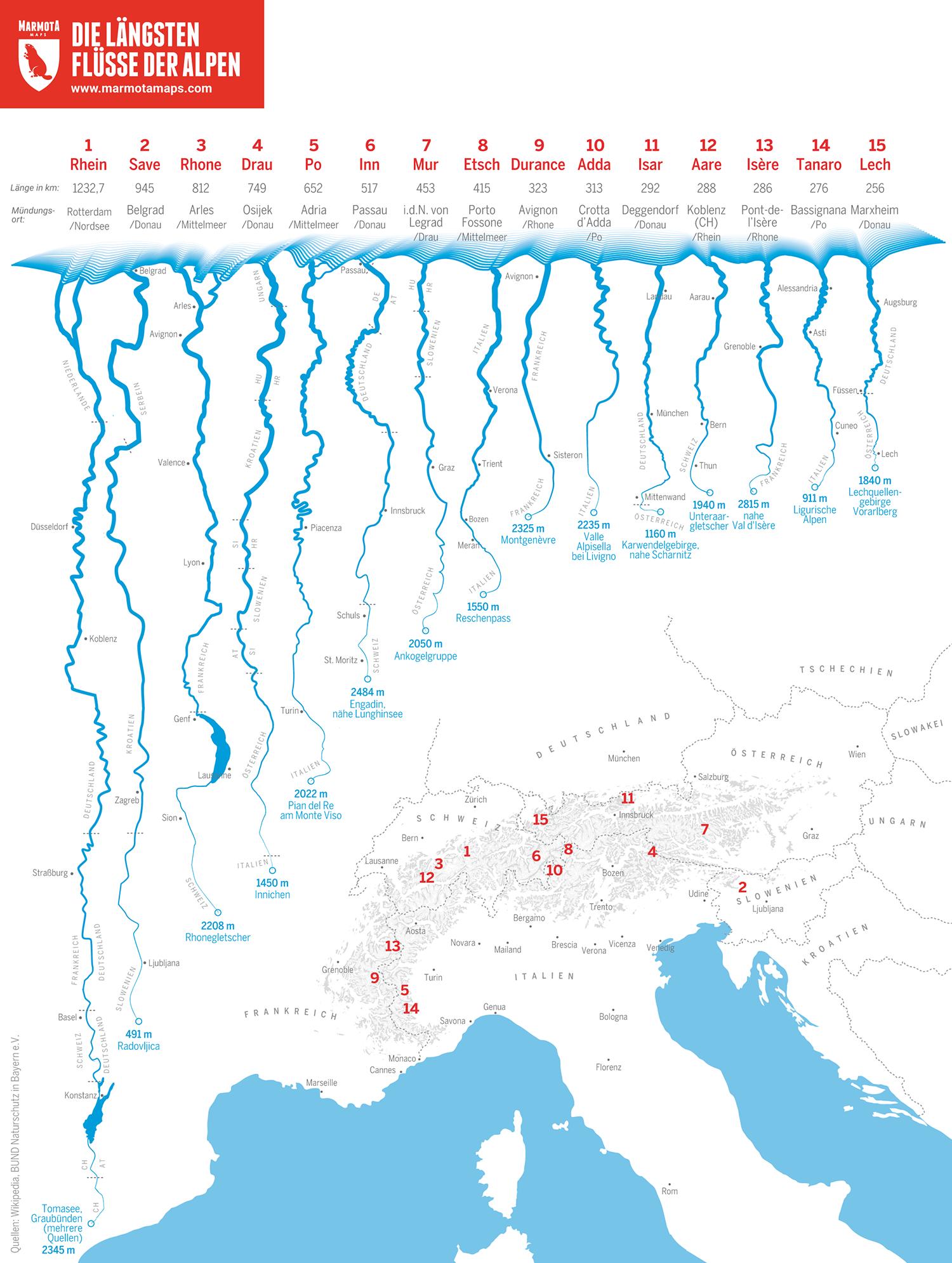 Die längsten Flüsse der Alpen