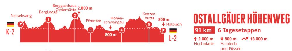 Höhenprofil Ostallgäuer Höhenweg