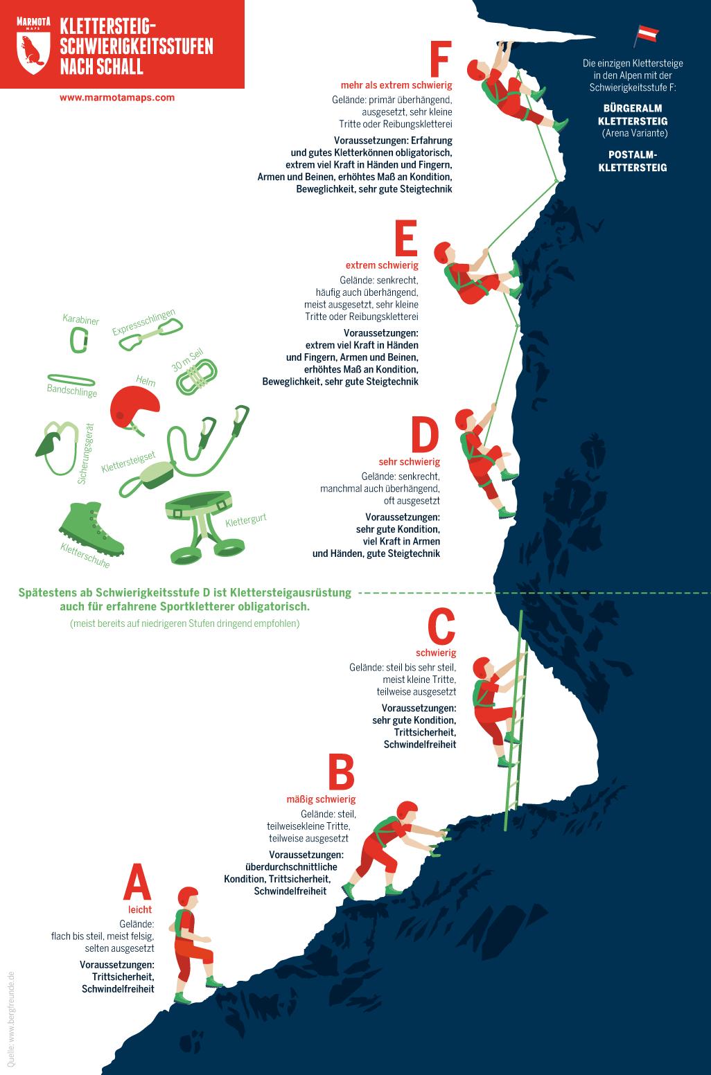 Infografik - Klettersteig-Schwierigkeitsstufen