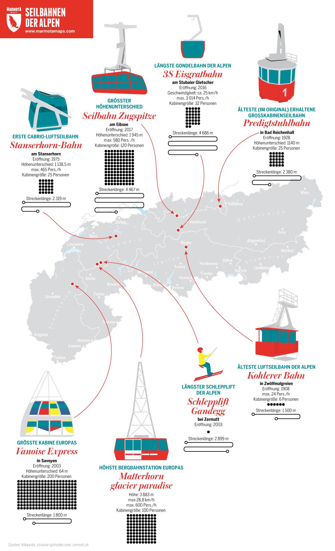 Infografik Seilbahnen Superlative - Die ältesten, längsten und größten Seilbahnen der Alpen - und weitere Rekorde