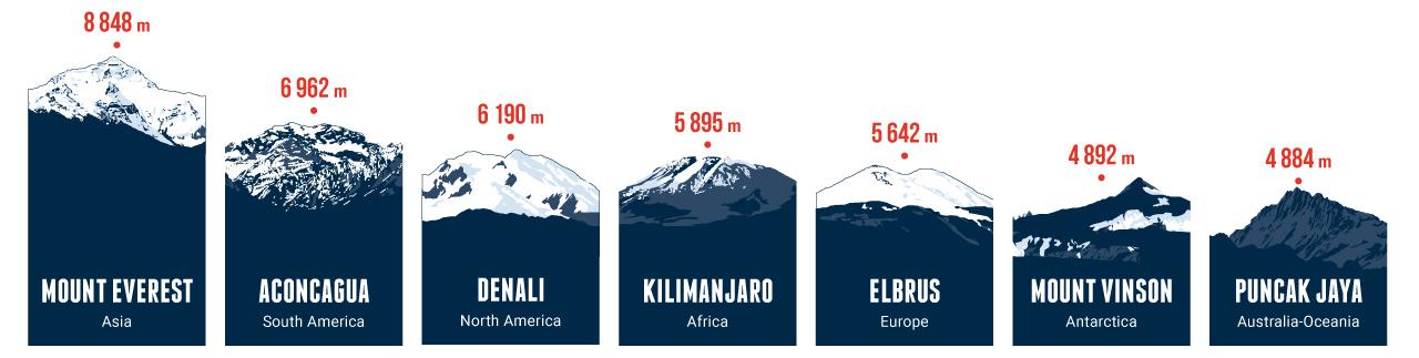 Seven Summits nach Höhe