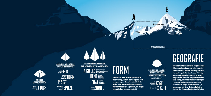 Infographic - What defines a mountain?